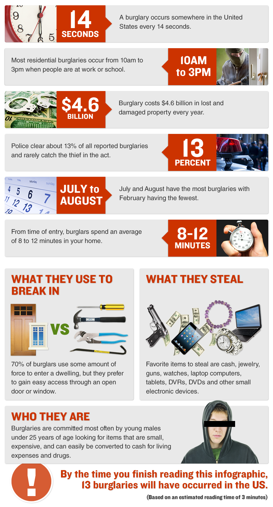Madison WI burglary inforgraphic